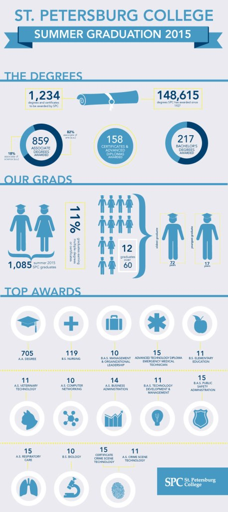 Summer-2015-graduation-infographic